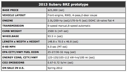 Subaru BRZ specs est - 2013 Subaru BRZ prototype specifications estimated