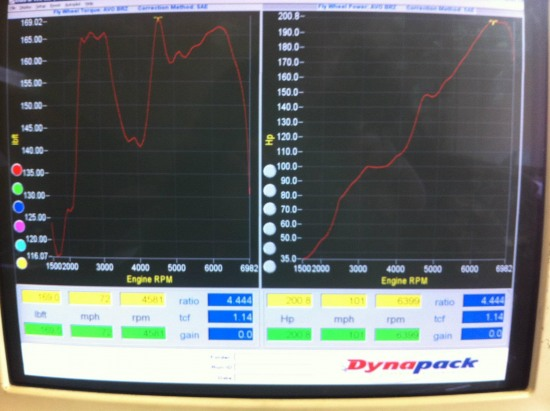 Stock Subaru BRZ on power dyno. Horsepower goes to 200.8hp at peak with drivetrain loss of 14%.