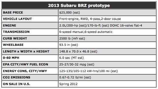 Subaru BRZ specs est